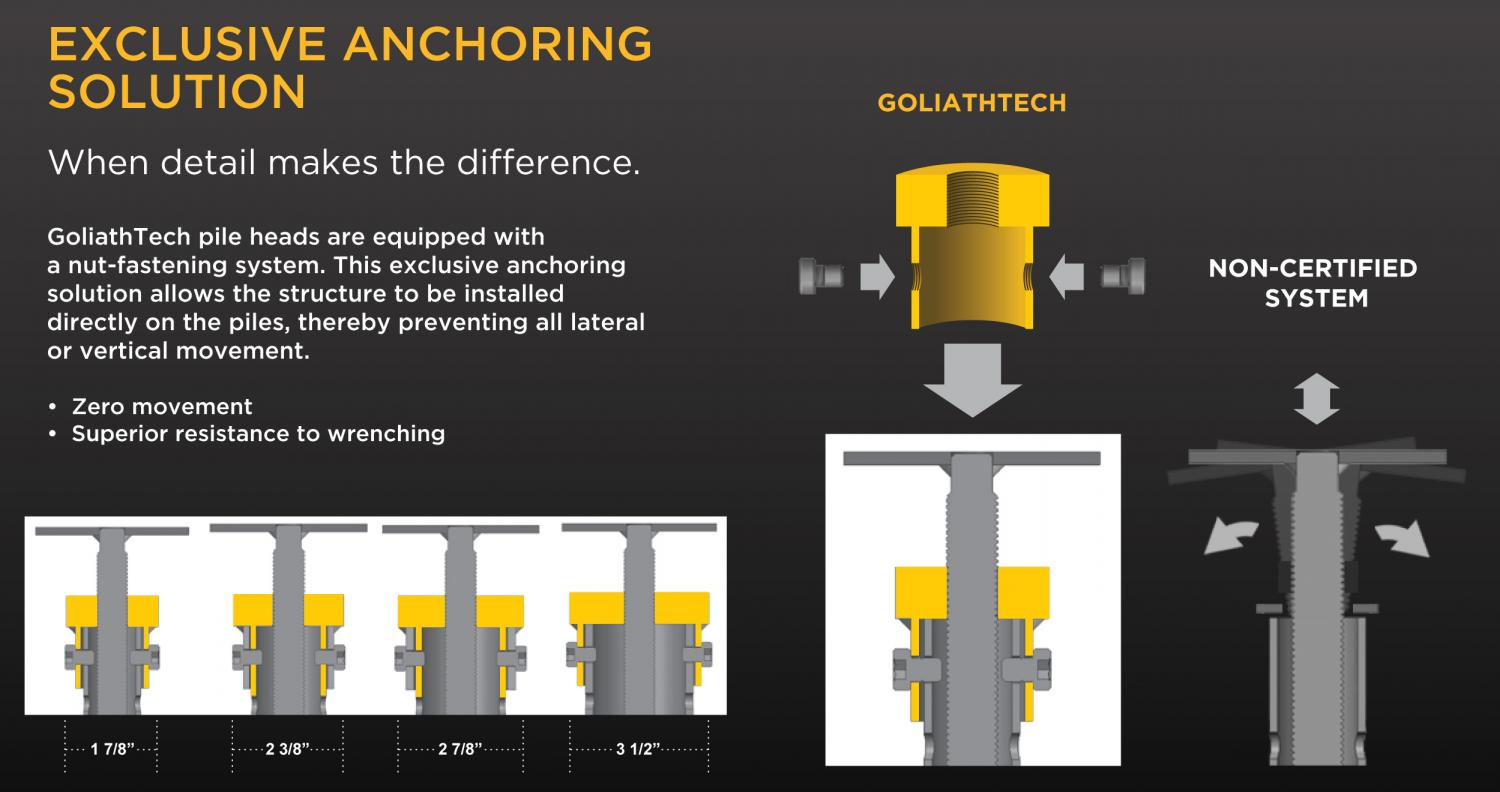 Secure Head Connection on GoliathTech helical screw pile metal post foundation.