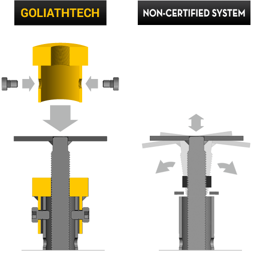 secure head connection goliathtech